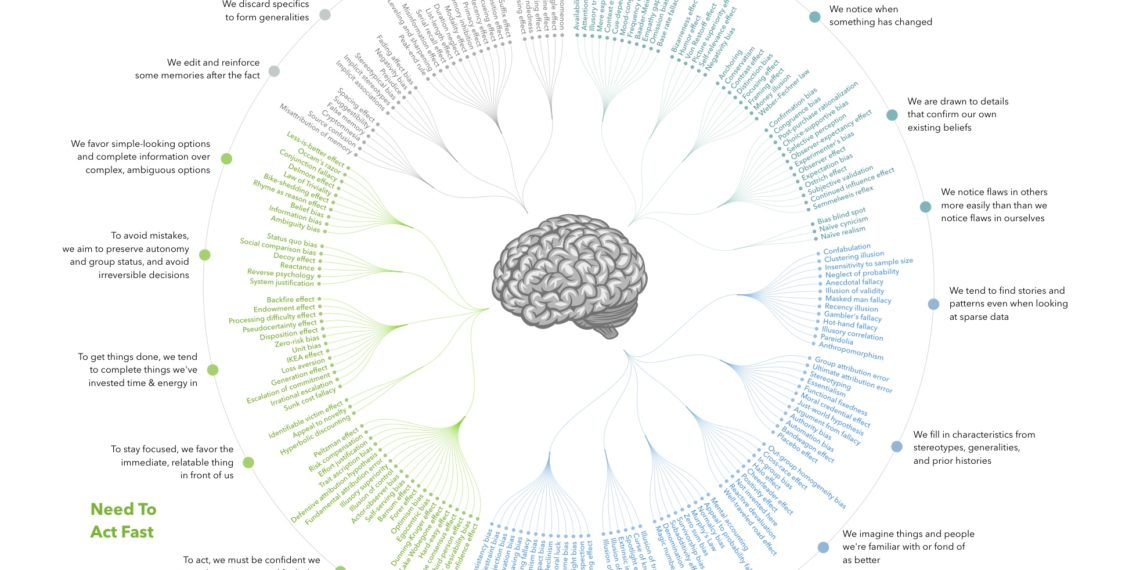 cognitive_bias_codex_-_180_biases_designed_by_john_manoogian_iii_jm3